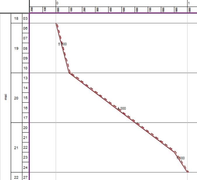 Activite-TILOS-travail-et-rendement-variable