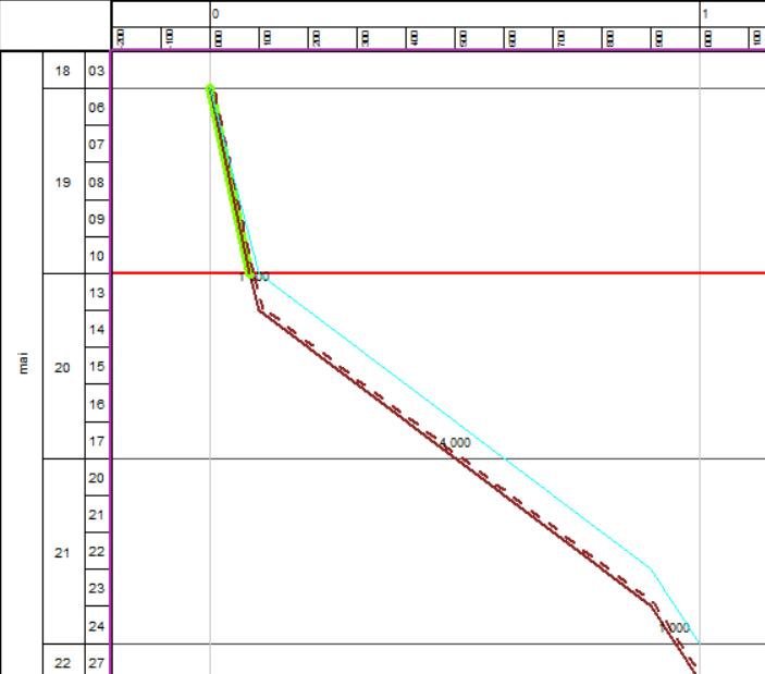 Avancement-TILOS-travail-et-rendement-variable