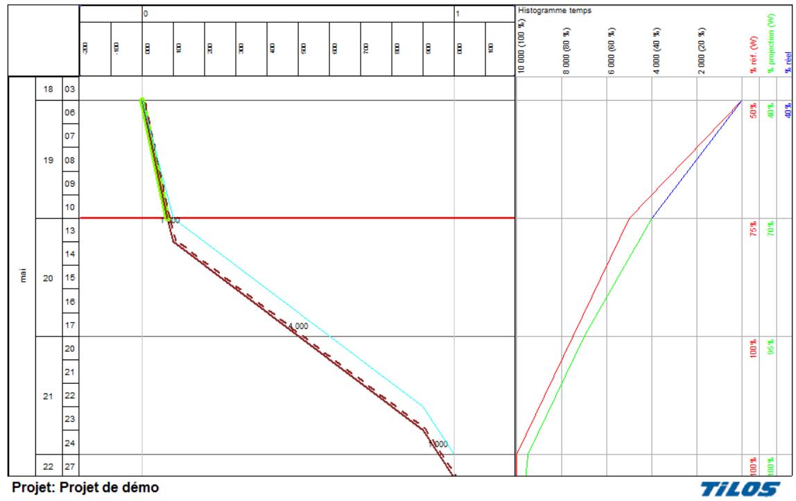 Vue-TILOS-travail-et-rendement-variable