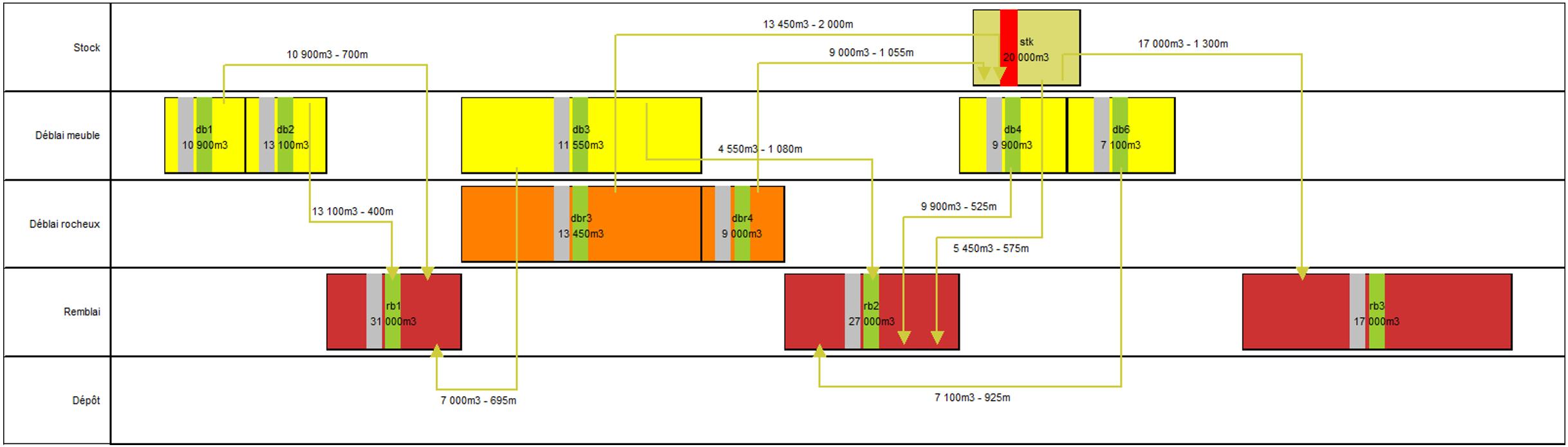 TILOS 10 - Mouvement des terres - Groupement par type de materiaux